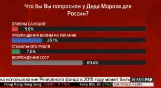Зрители РБК пожелали у Деда Мороза восстановления СССР и мира на Украине